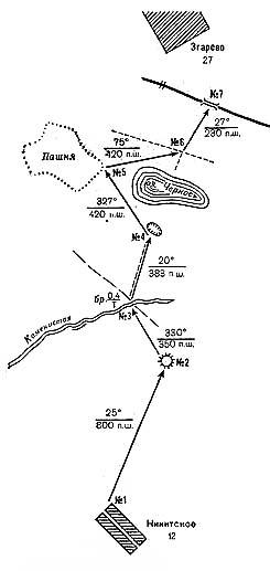 Схема для движения по азимутам