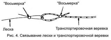 рис.4. Связывание лески и веревки