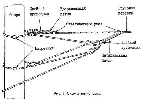 рис.7. Схема полиспаста
