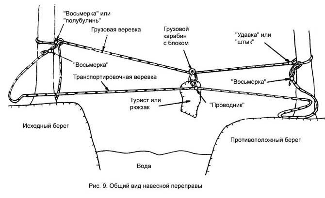 рис.9. Общий вид навесной переправы